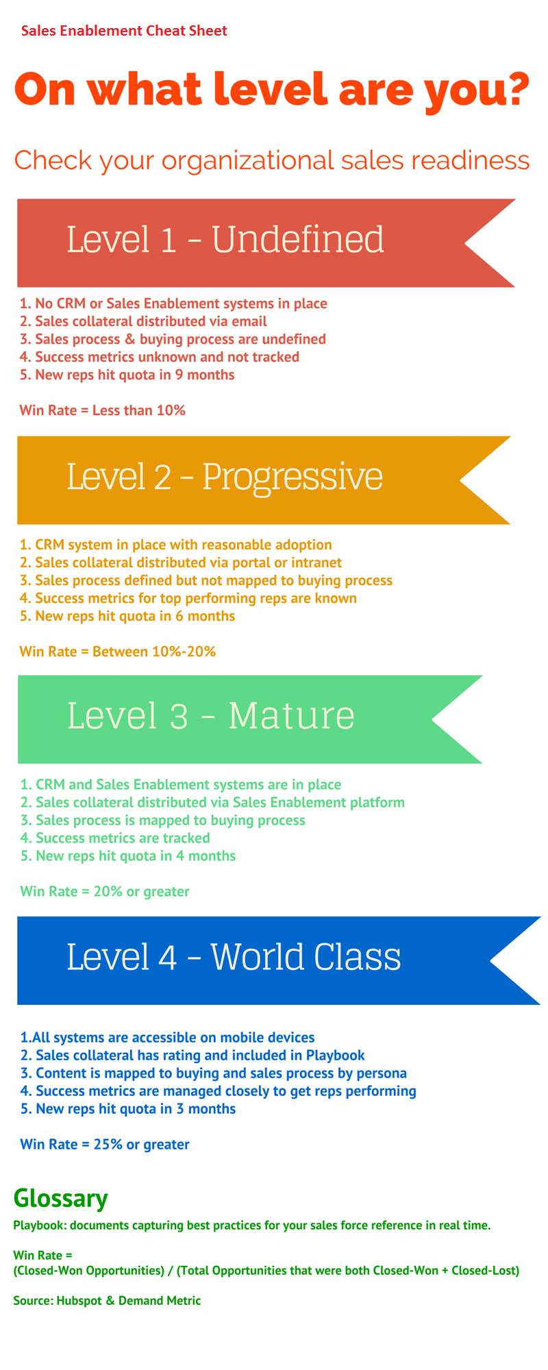 Sales Enablement, Sales Performance, Sales Readiness, CRM, Sales Collateral
